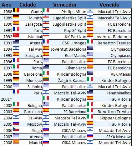 euroliga-campeoes