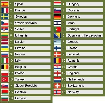 classificação final Camp Europa Sub18F