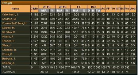 estatisticas portugal FINAL